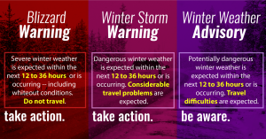 Winter Weather Forecasts
