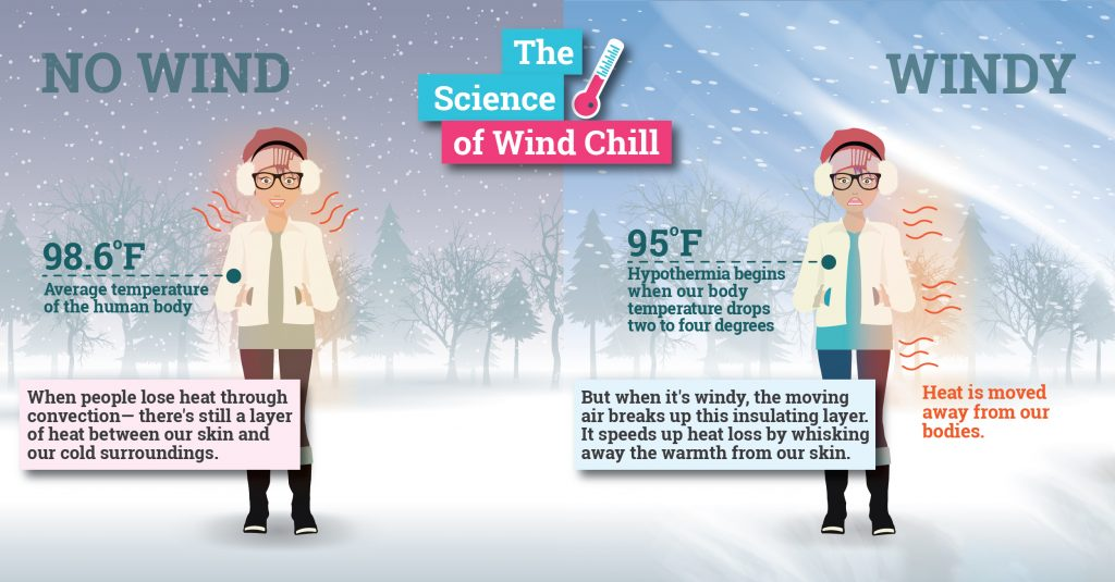 Wind Chill Factor Explained